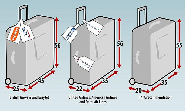 Carry On Luggage Restrictions Best Luggage Reviews 2017